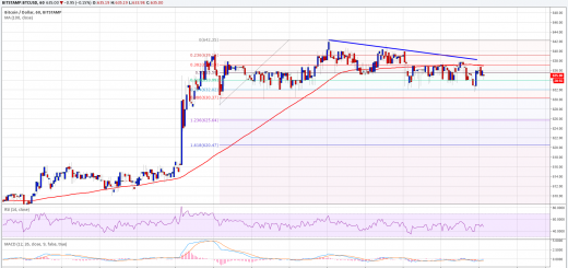Bitcoin Price Analysis: BTC/USD Waiting For Catalyst