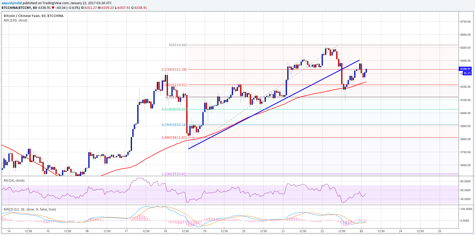 Bitcoin Price Analysis: BTC/CNY Started Correction? - Bitcoinadvice ...