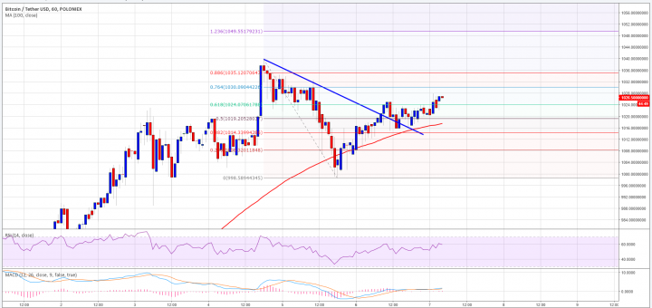 Bitcoin Price Analysis BTC/USD