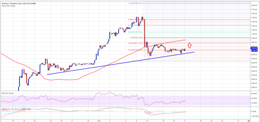 Bitcoin Price Analysis BTC CNY