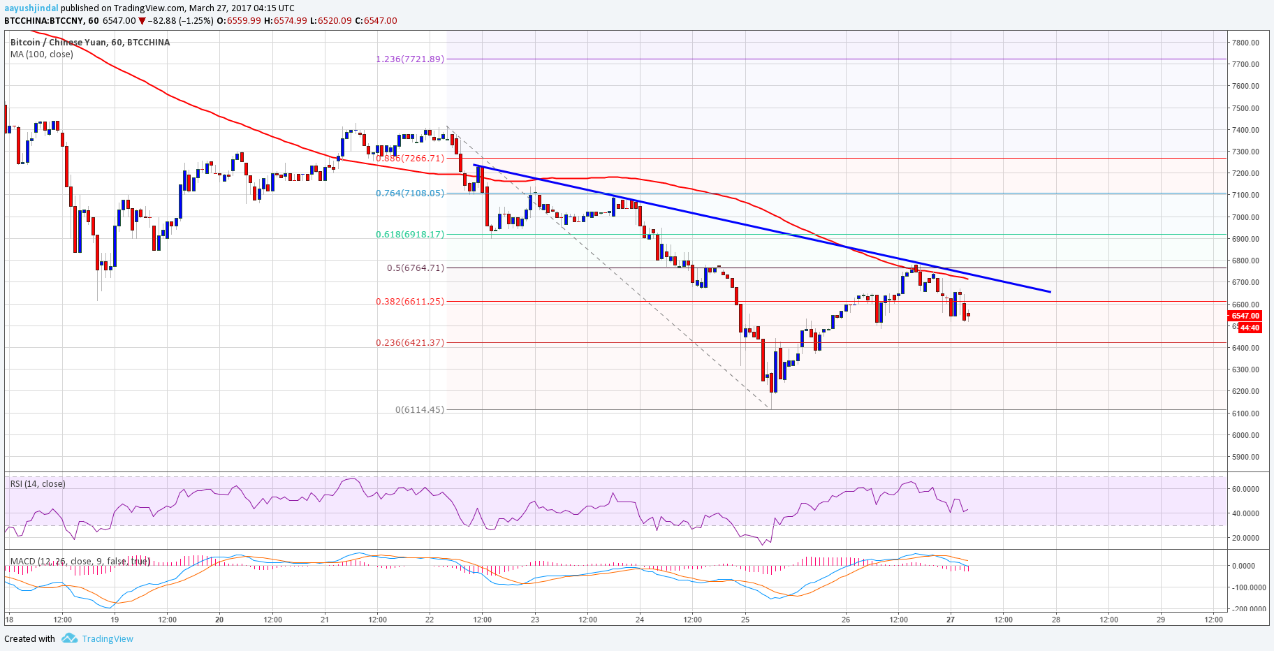 Bitcoin Price Analysis: BTC/CNY