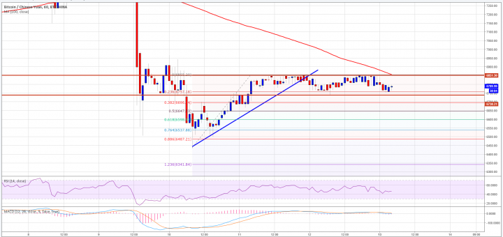Bitcoin Price Analysis BTC CNNY