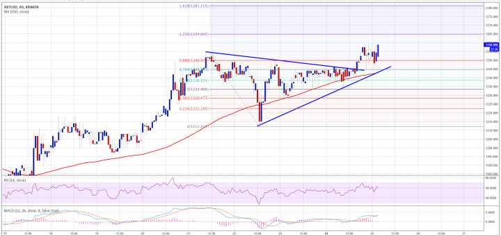 Bitcoin Price Analysis: BTC USD